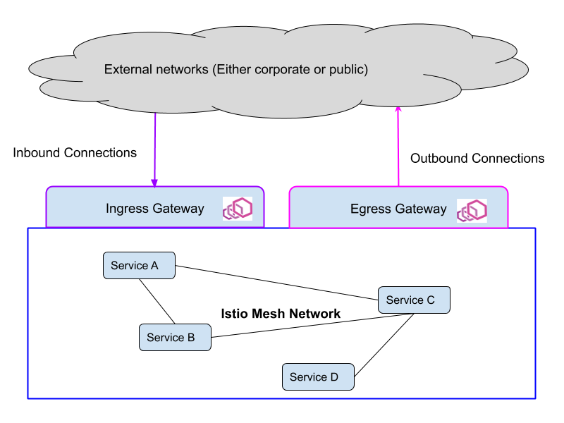 Istio Ingress diagram